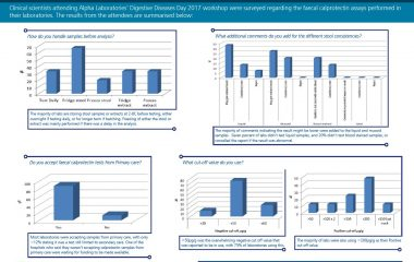 Digestive Diseases Day Calprotectin Survey results